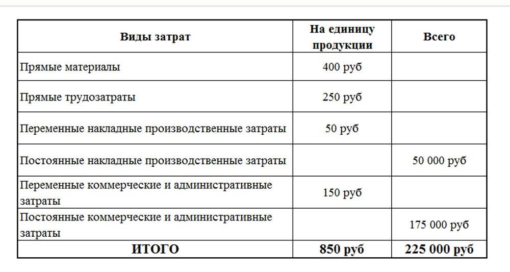 подход полного распределения затрат