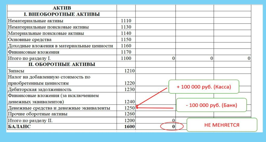 тип изменения валюты баланса Плюс актив Минус Актив