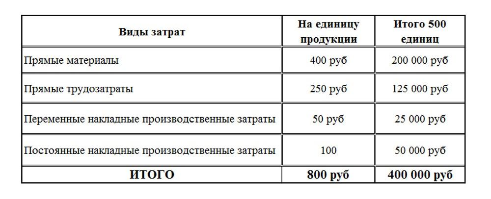 подход полных затрат 2