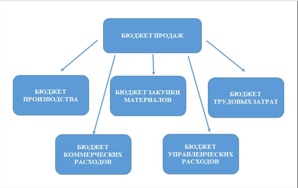учет и движение материалов в производстве продукции